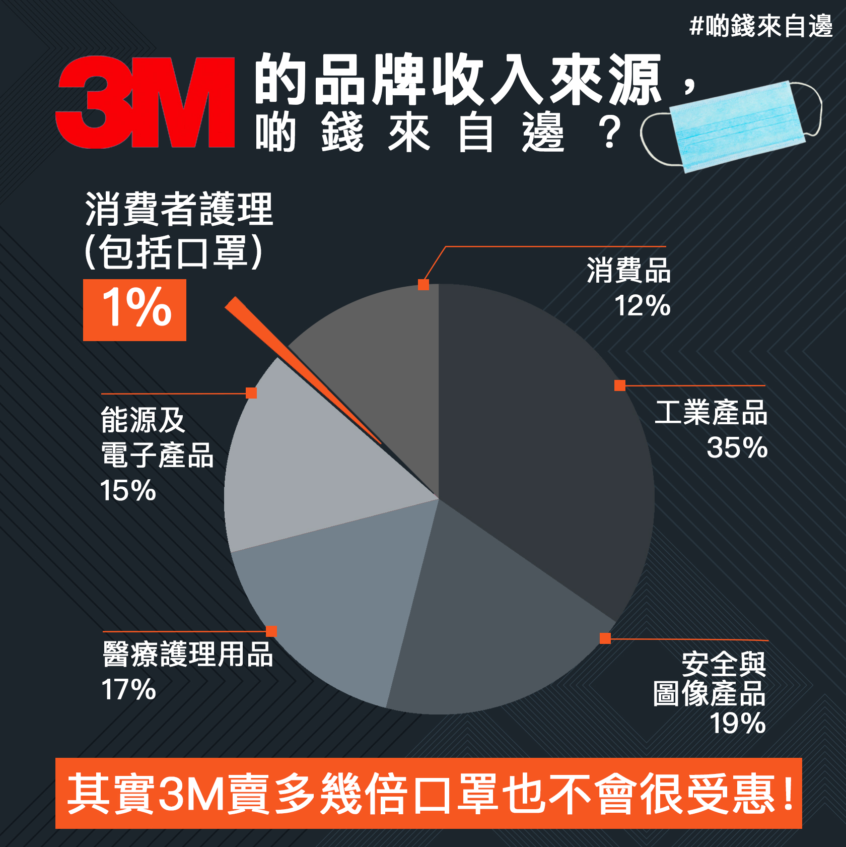 【啲錢來自邊】3M的品牌收入來源,啲錢來自邊?