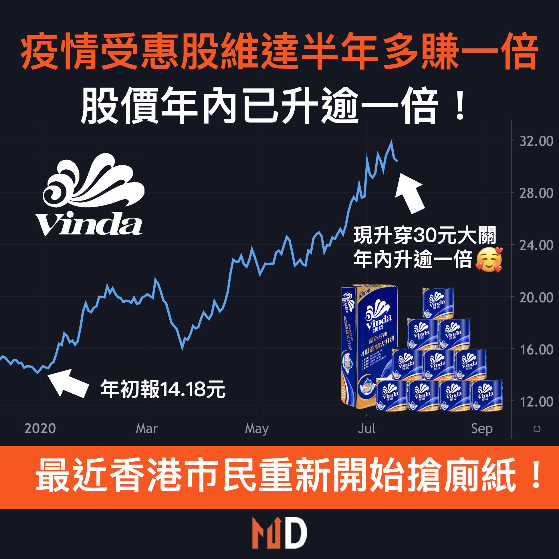 【圖解股市】疫情受惠股維達半年多賺一倍,股價年內已升逾一倍!