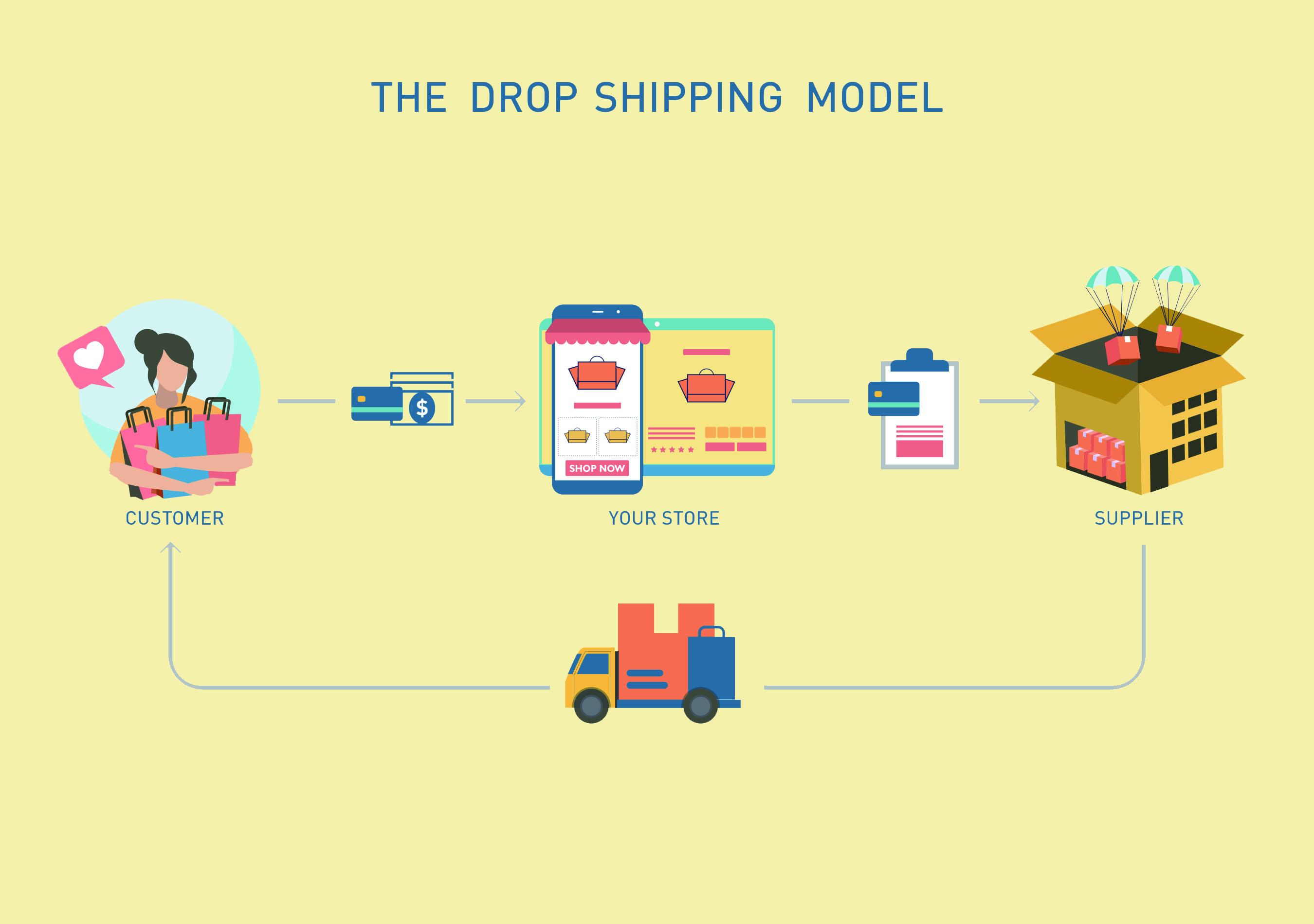 dropshipping直運是新興的網店方式