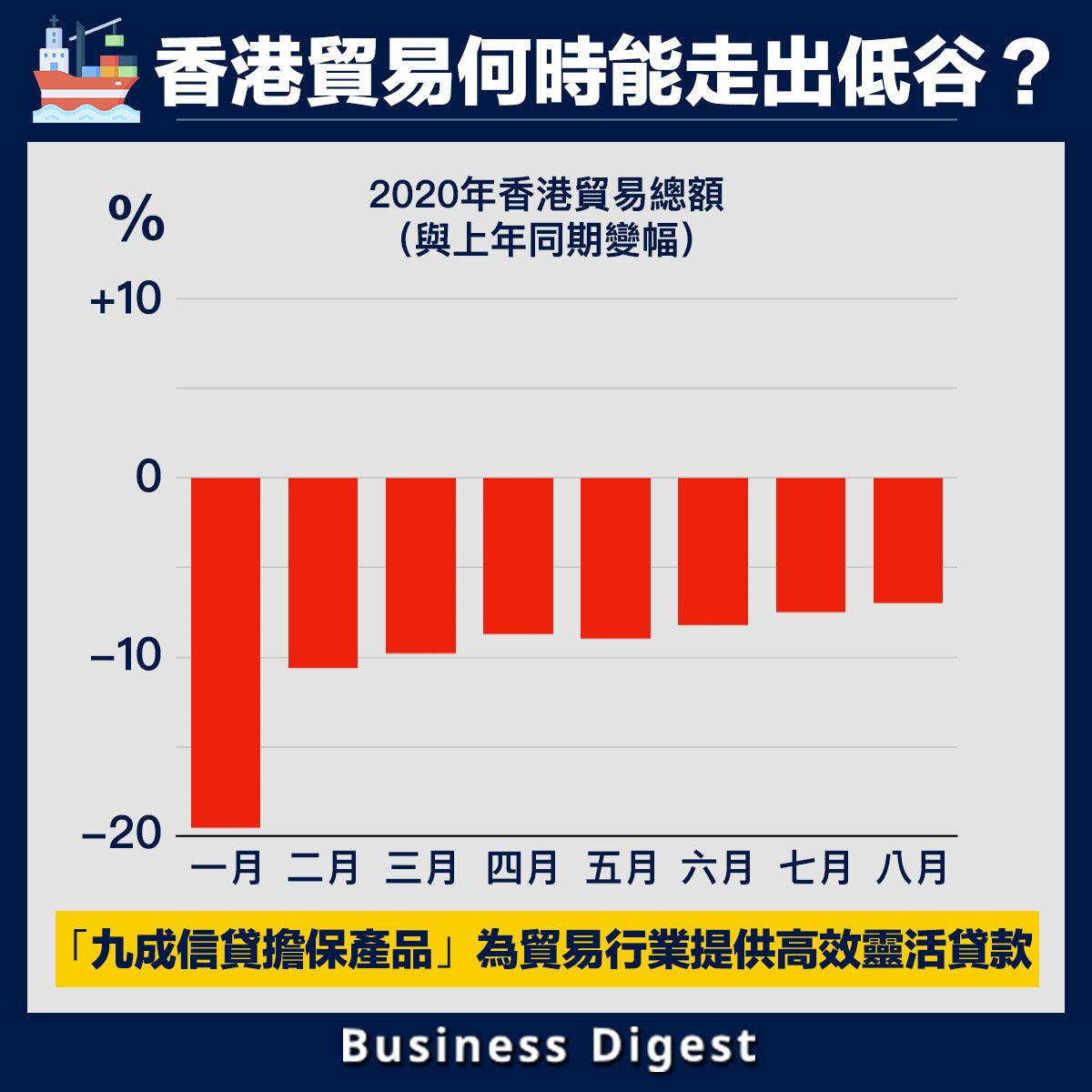 在新冠疫情的衝擊下,加上中美之間摩擦不斷升級,香港貿易進入艱難時期
