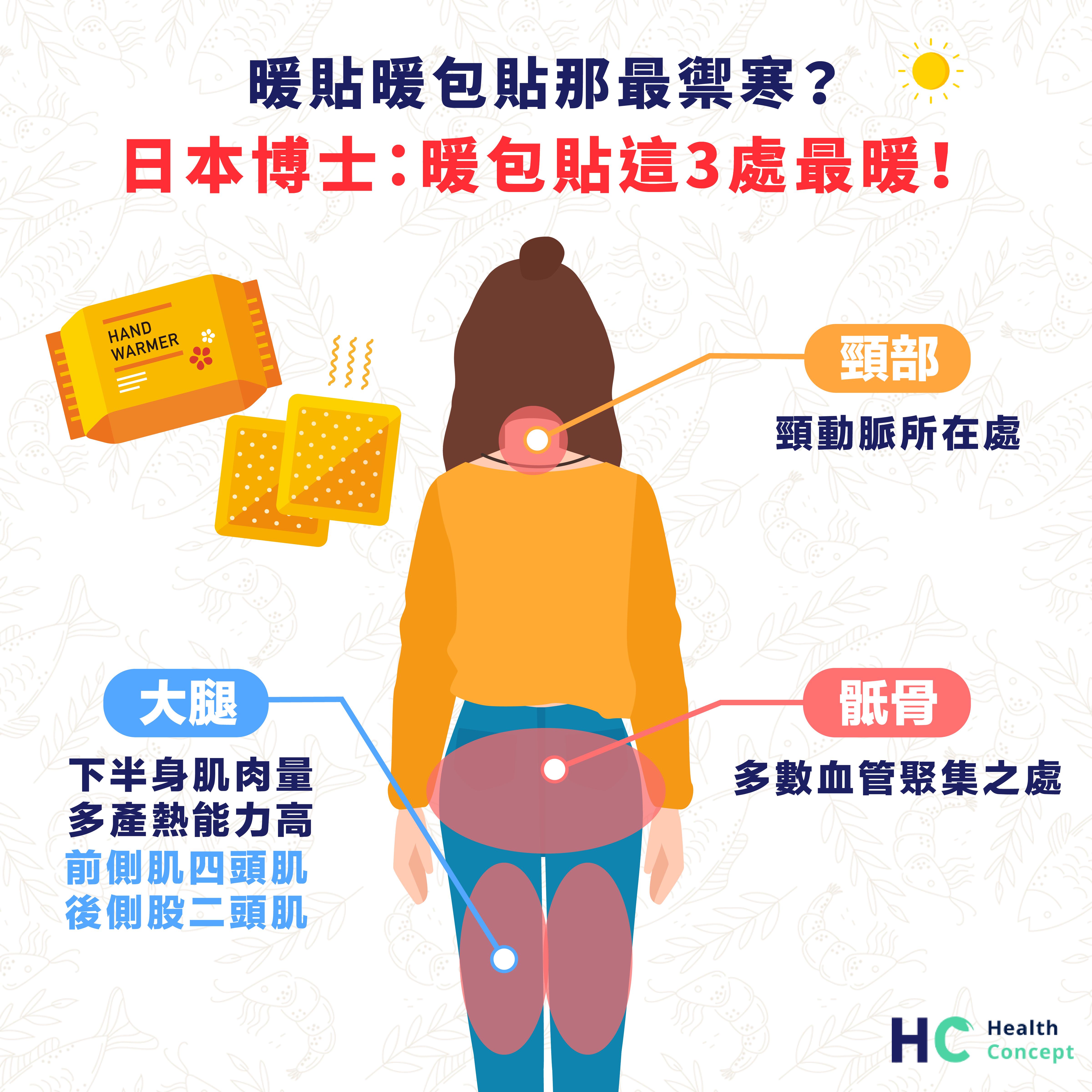 暖貼暖包貼那最禦寒? 日本博士:暖包貼這3處最暖!