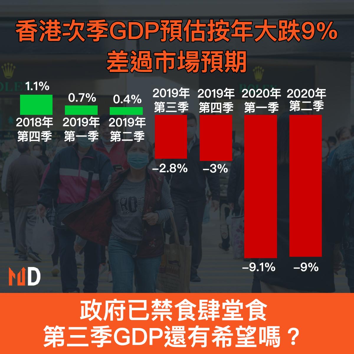 【市場熱話】香港次季GDP預估按年下跌9%,差過市場預期