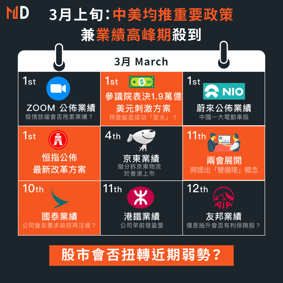 【#MD財經月曆】3月上旬:中美均推重要政策,兼業績高峰期殺到