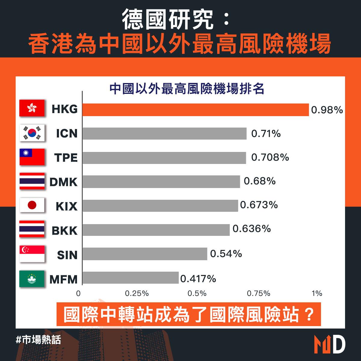 【市場熱話】 德國研究:香港為中國以外最高風險機場