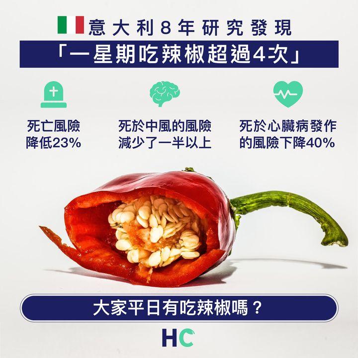 【#意國8年研究】發現一周吃4次辣椒 死亡風險降23%