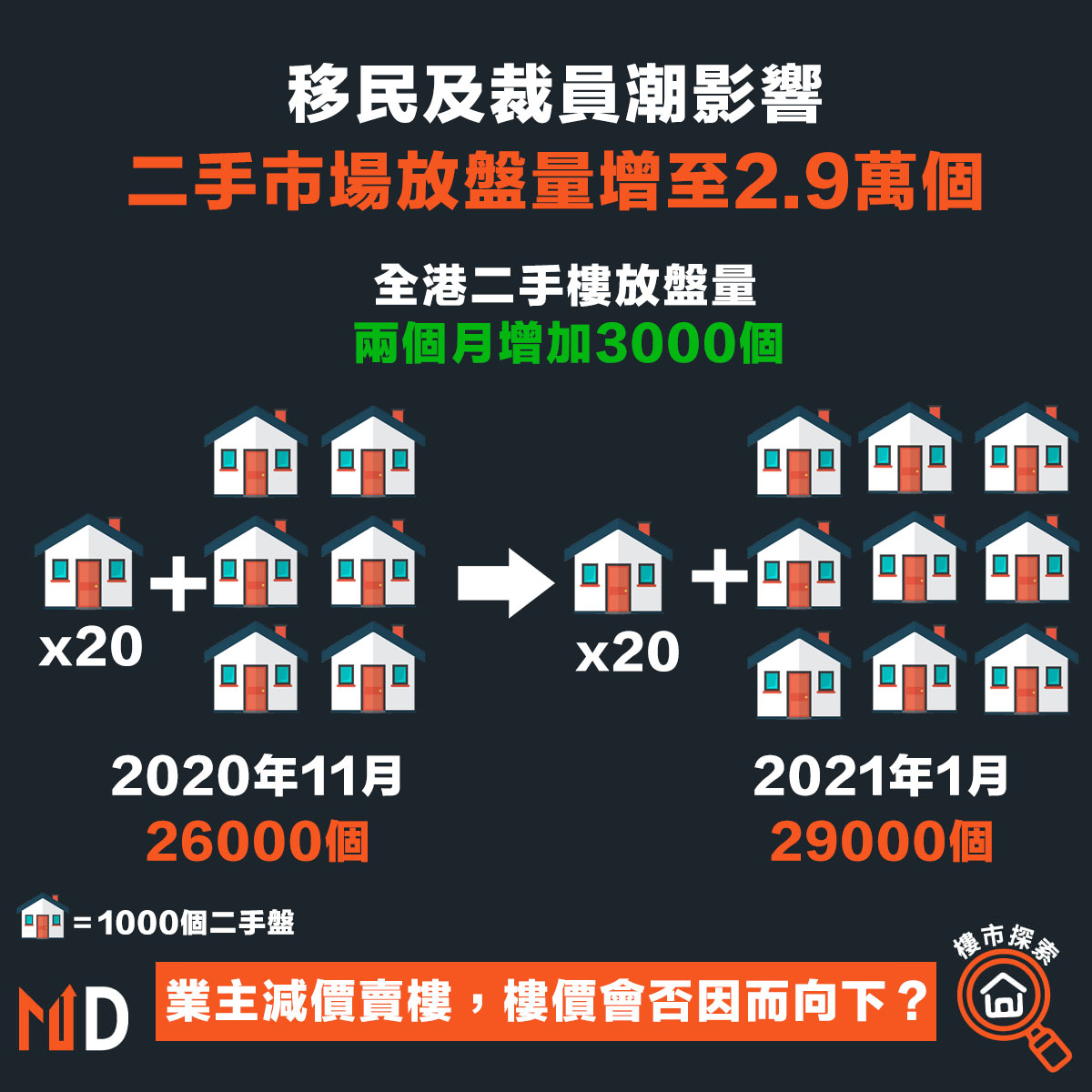 移民及裁員潮影響,二手市場放盤量增至2.9萬個